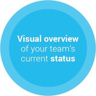 Visual overview of your team's current status spot